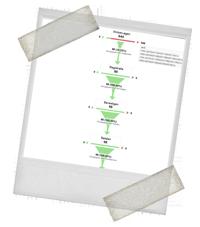 Trechter weergave voor optimalisatie van de conversie